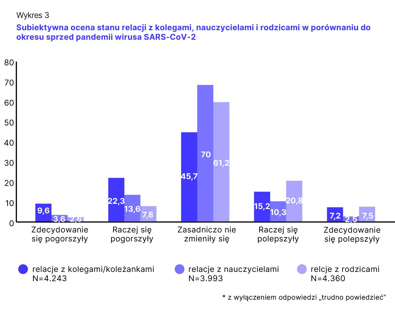 Wykres 3. Subiketywna ocena stanu relacji z kolegami, nauczycielami i rodzicami w porównaniu do okresu sprzed pandemii wirusa SARS-CoV-2