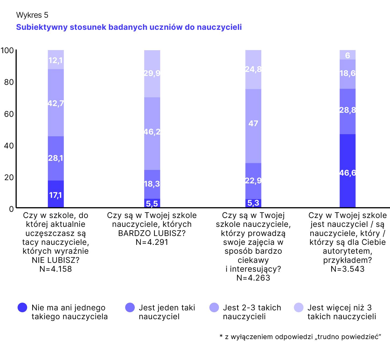 Wykres 5. Subiketywny stosunek badanych uczniów do nauczycieli