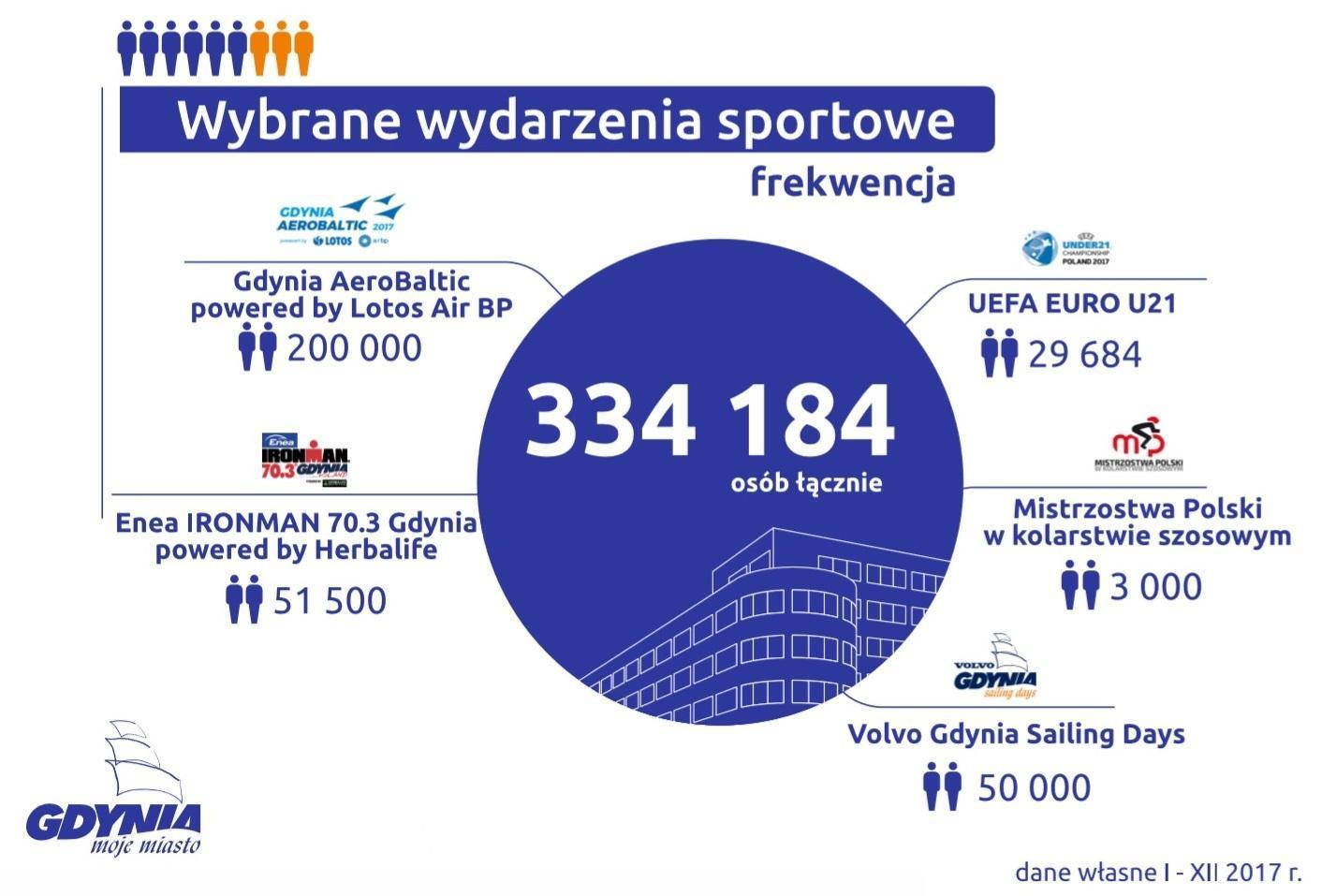 Statystyki dot. wydarzeń sportowych w 2017 roku, dane własne UM