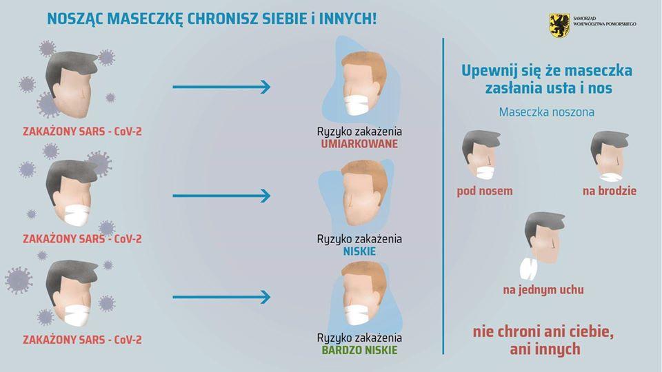Źródło: https://www.szpitalepomorskie.eu/przypominamy-dlaczego-trzeba-nosic-maseczke-i-jak-wlasciwie-ja-uzywac/