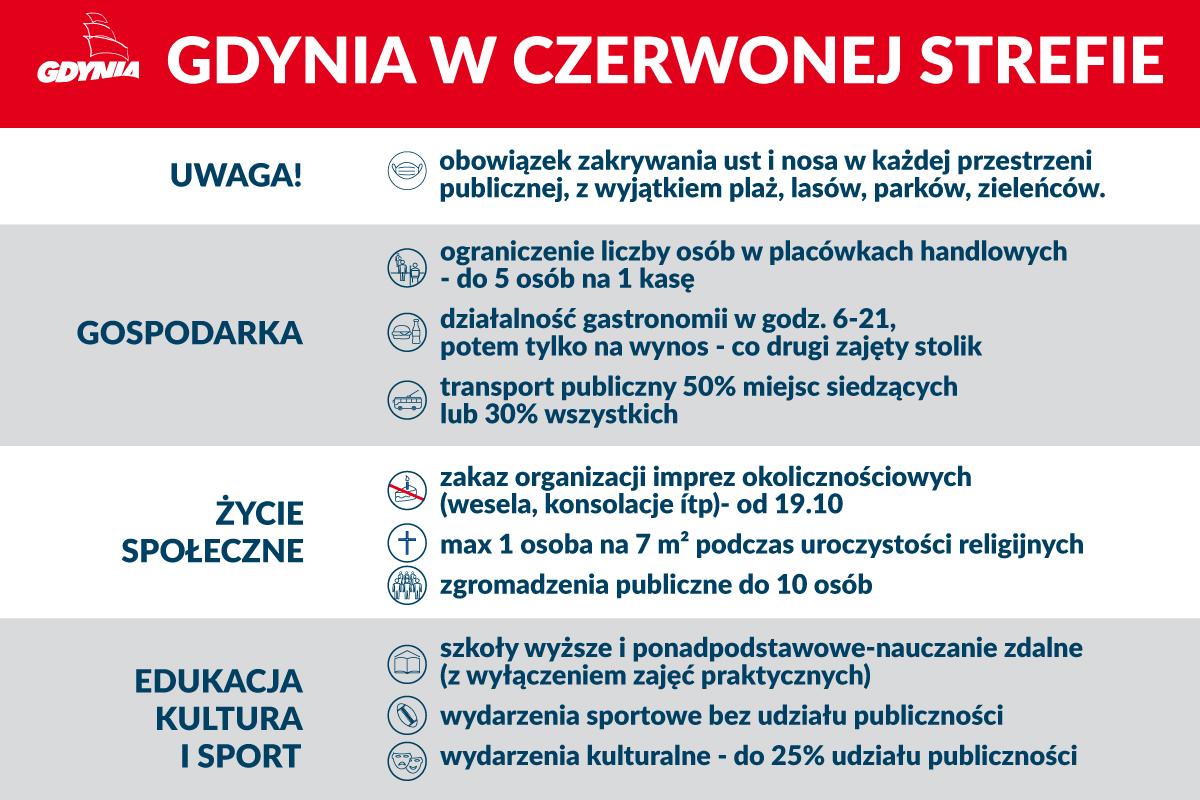 materiały Gdynia.pl