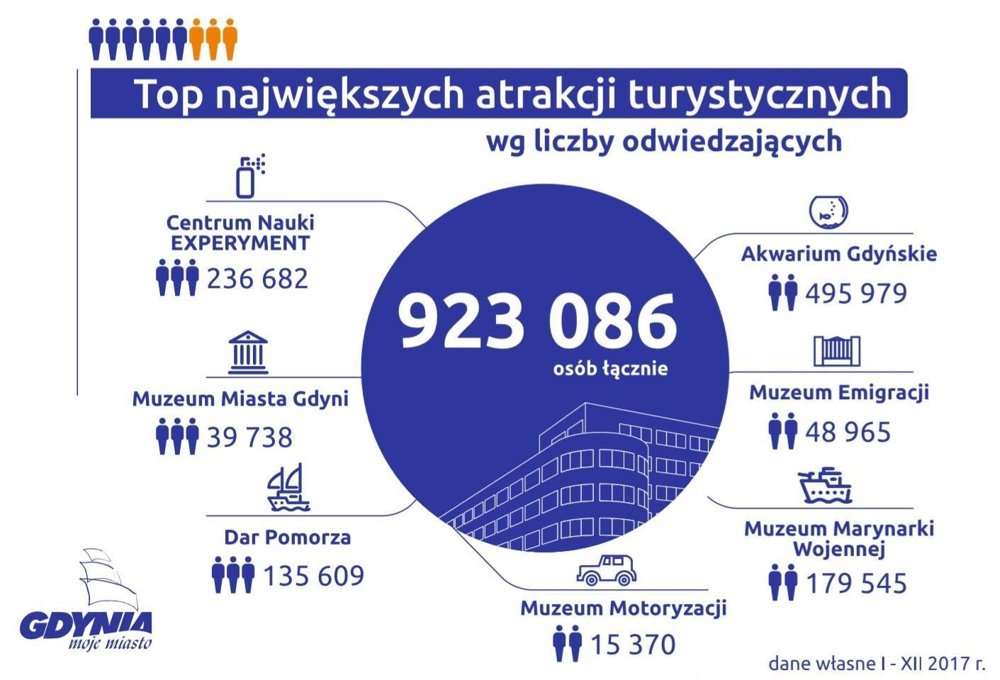 Statystyki dot. liczby odwiedzających atrakcje w 2017 roku, dane własne UM