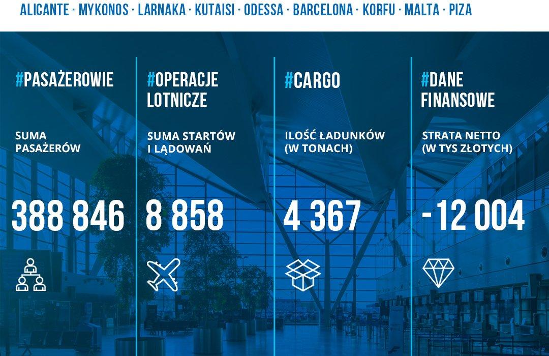 Uproszczone statystyki Portu Lotniczego Gdańsk im. Lecha Wałęsy za pierwsze półrocze 2021, fot. mat. prasowe