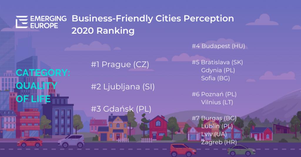 """W kategorii """"Jakość życia"""", Gdynia wraz z Bratysławą i Sofią zajęła 5. miejsce. Na 1. miejscu znalazła się Praga, na 2. Lublana, 3. Gdańsk, 4. Budapeszt, 6. Poznań i Wilno, 7. Burgas, Lublin, Lwów i Zagrzeb."""