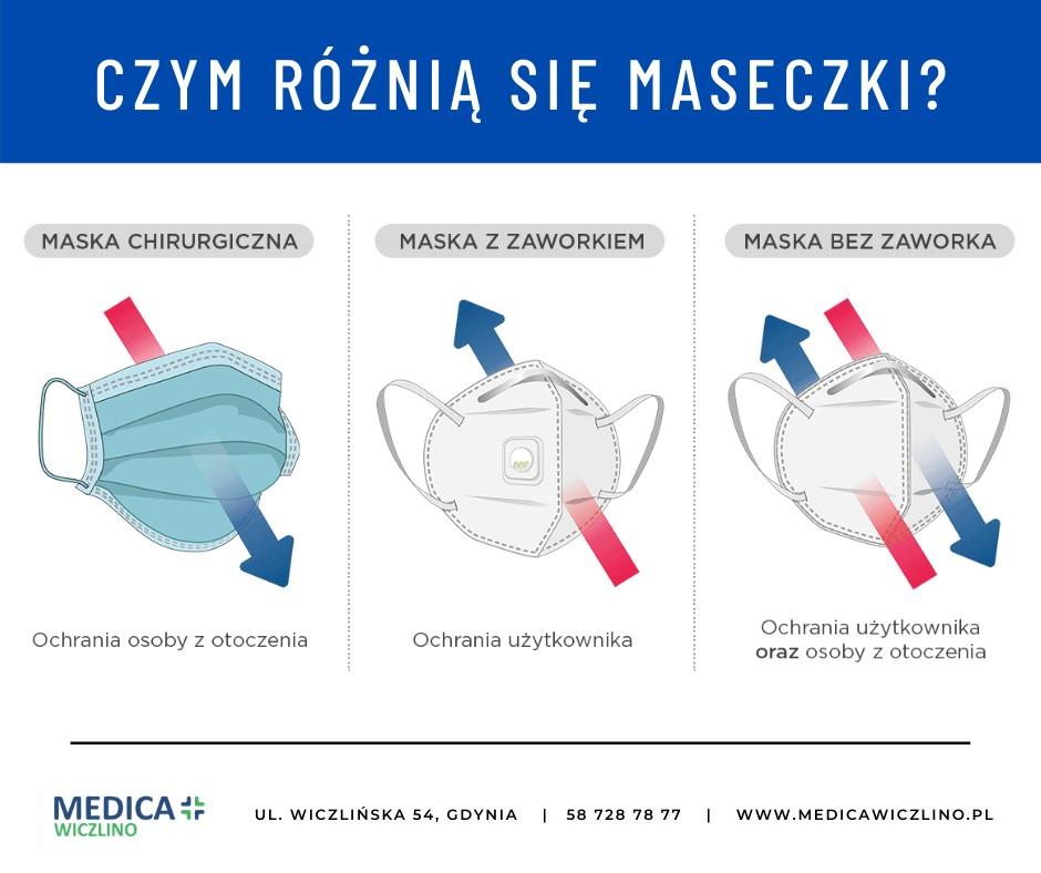 Grafika: trzy rodzaje maseczek: chirurgiczna, z zaworkiem, bez zaworka i opis, czym się różnią. Źródło: Medica Wiczlino