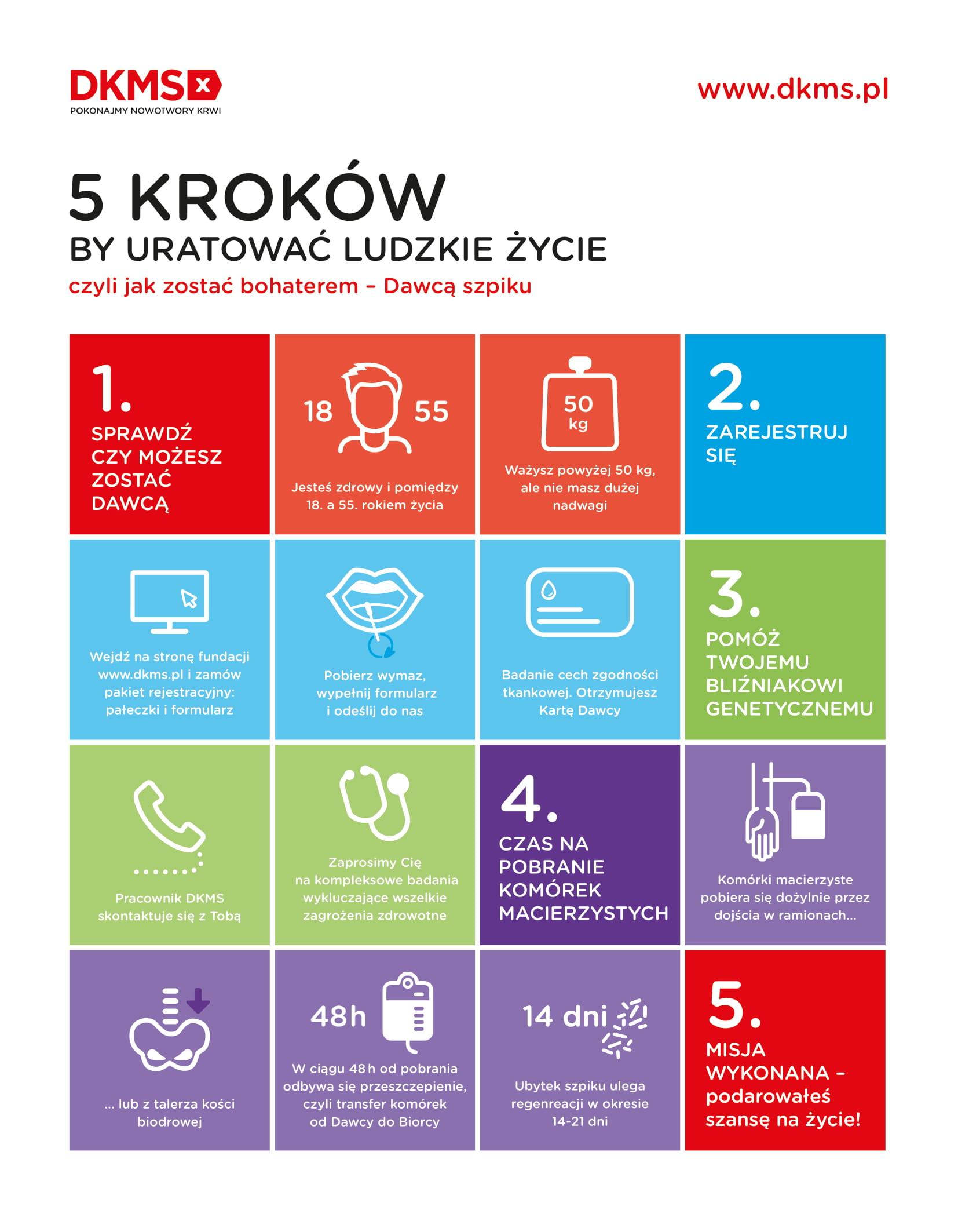 Infografika DKMS. // mat. prasowe