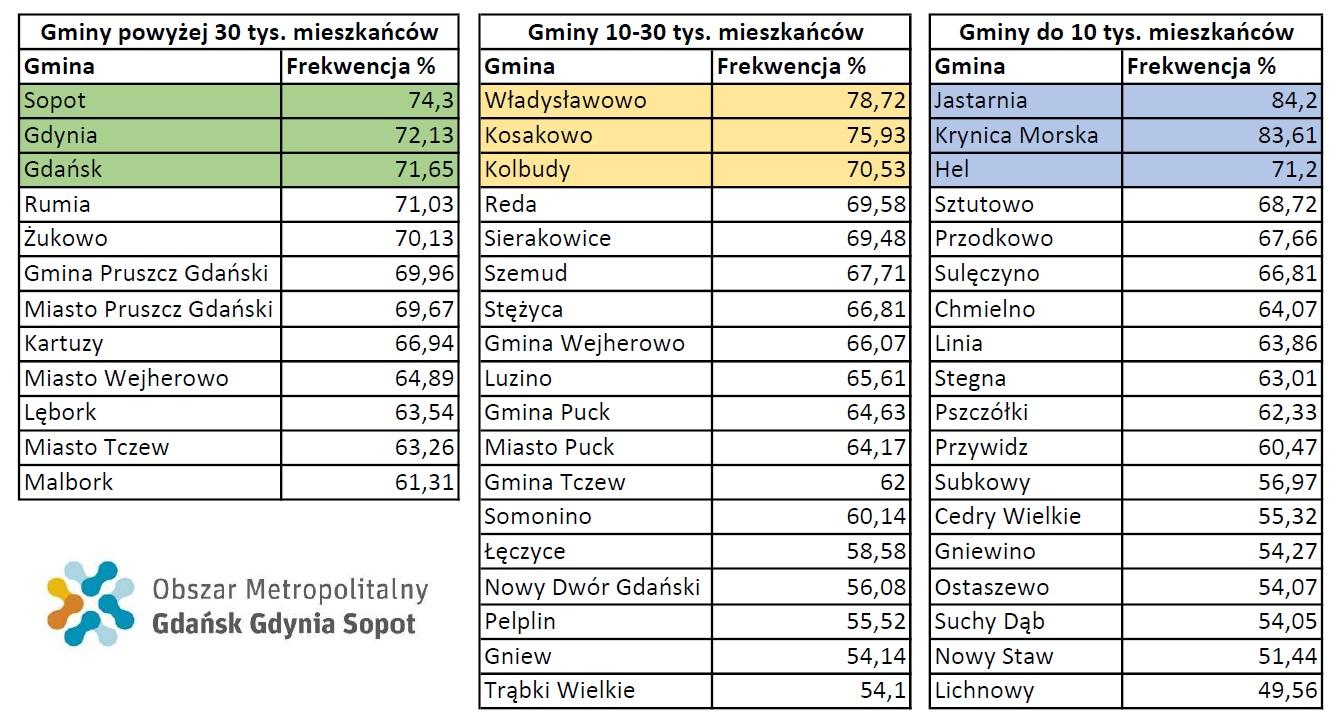 Frekwencja gmin z Obszaru Metropolitalnego Gdańsk-Gdynia-Sopot w pierwszej turze