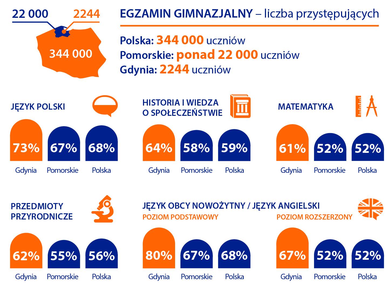 Infografika P-P-G
