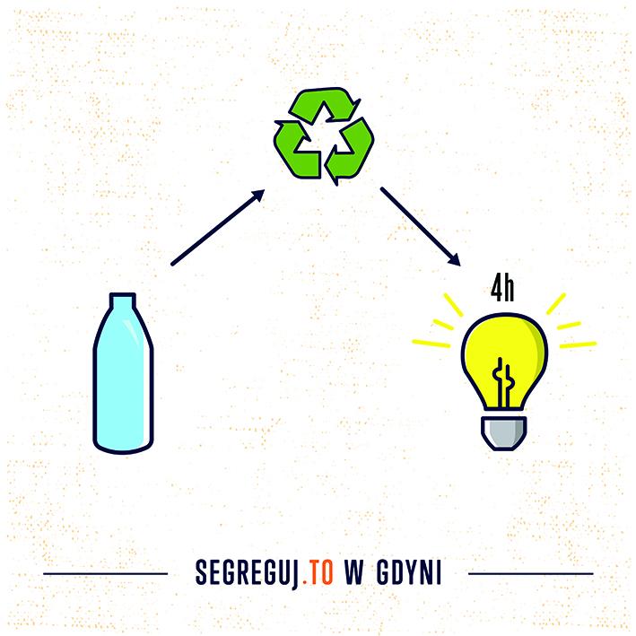 Na zdjęciu grafika z zasadą wyrzucania odpadów szklanych