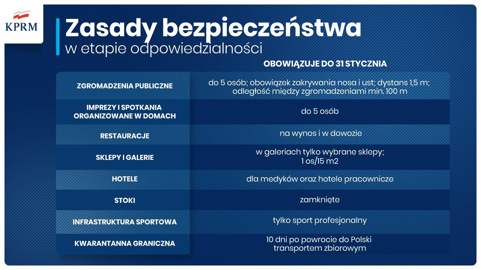 materiały Kancelarii Prezesa Rady Ministrów