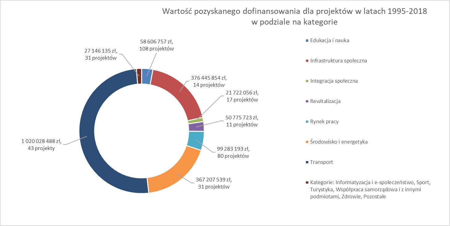 Wartość pozyskanego dofinansowania dla projektów w latach 1995-2018 w podziale na kategorie