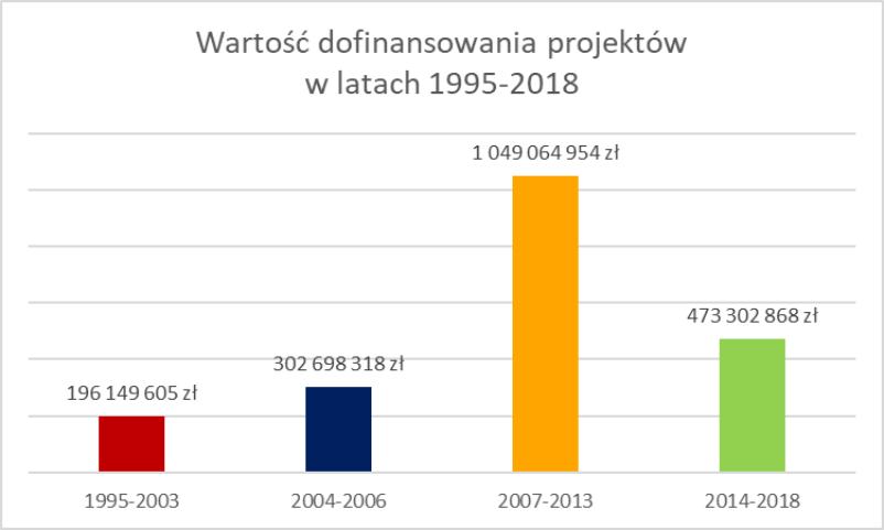 Wartość dofinansowania projektów w latach 1995-2018