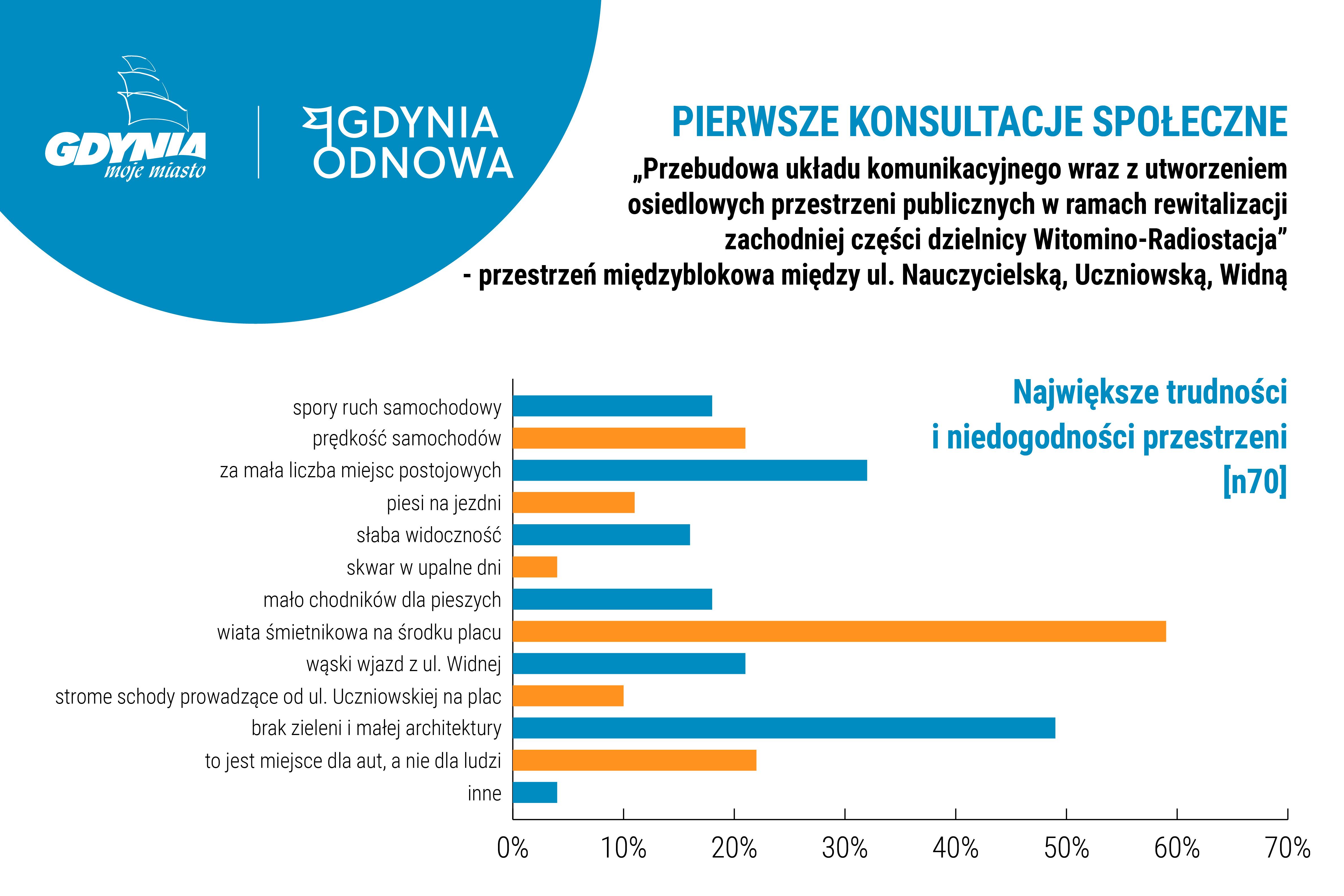 Grafika przedstawiająca uwagi mieszkańców do przestrzeni na Witominie
