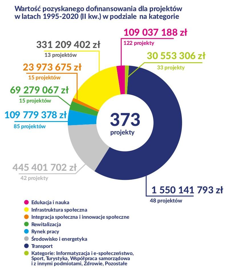 Wartość pozyskanego dofinansowania dla projektów w podziale na kategorie w latach 1995-2019