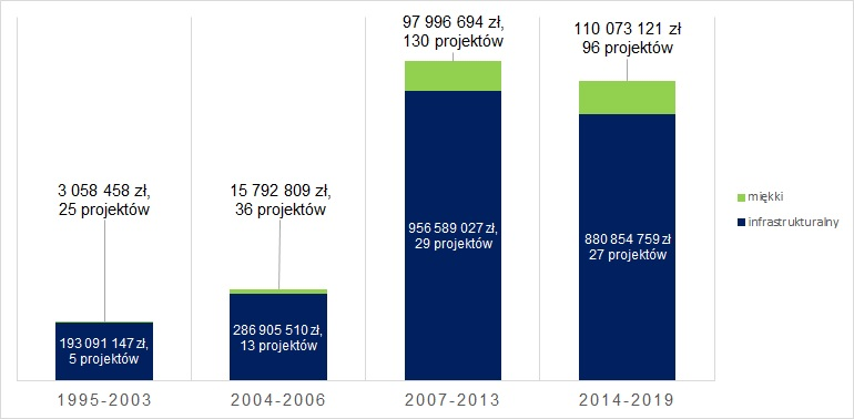 Wartość dofinansowania projektów w podziale na lata i rodzaj projektu