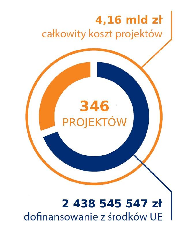 Liczba projektów, koszt, dofinansowanie w latach 1995-2019