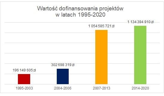 Wartość dofinansowania projektów w latach 1995-2020