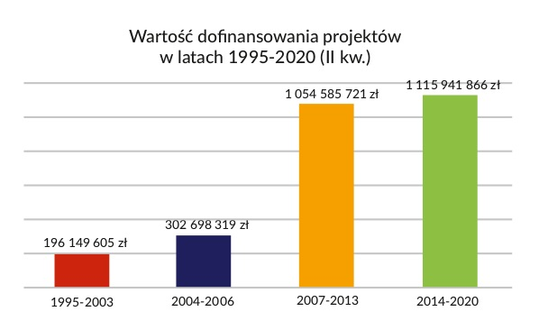 Wartość dofinansowania projektów w latach 1995-2019